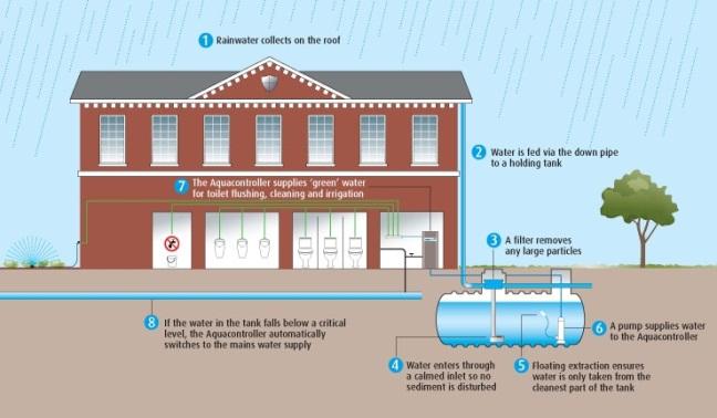 Rain water on the First Floor